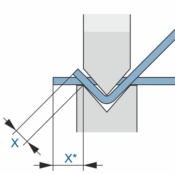 The long sliding distance is shown results in scratches on the outside of the sheets.